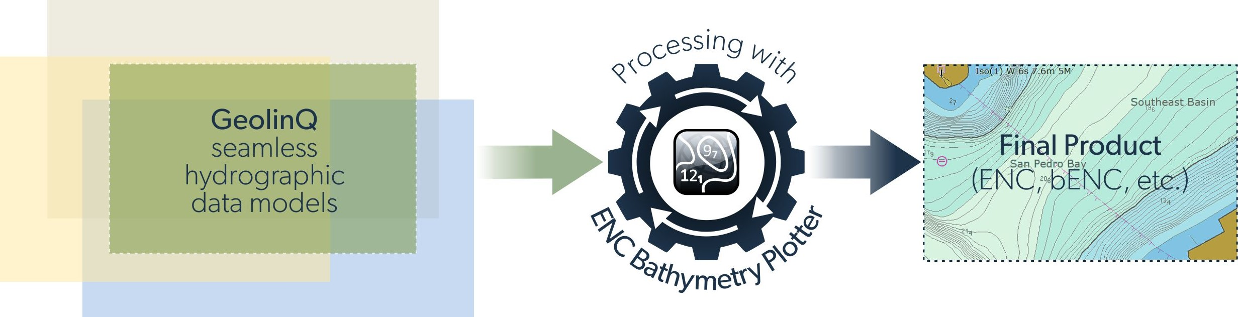Integration of hydrographic data management and chart production